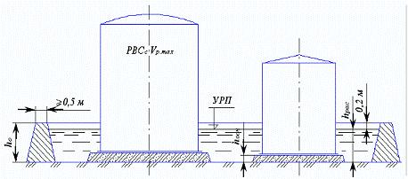 Площадь и высота резервуара